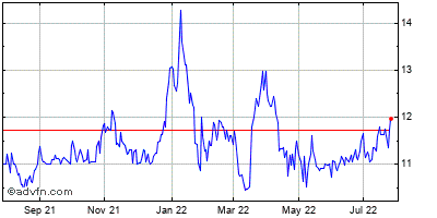 Radcom Ltd. (mm) Historical Stock Chart May 2012 to May 2013