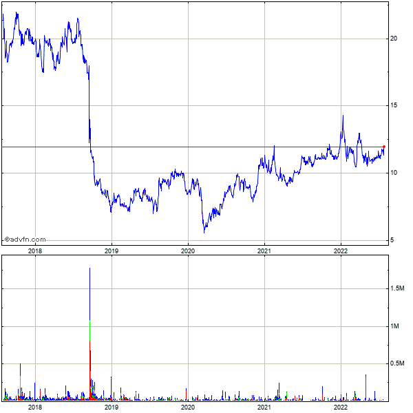 Radcom Ltd. (mm) 5 Year Historical Stock Chart May 2008 to May 2013