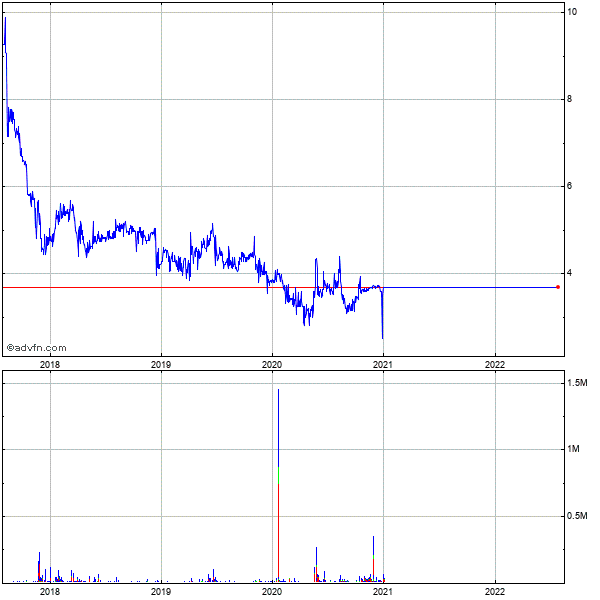 Reliv International (mm) 5 Year Historical Stock Chart May 2008 to May 2013