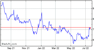 Rf Industries, Ltd. (mm) Historical Stock Chart February 2015 to February 2016