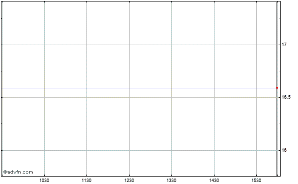 Rf Micro Devices (mm) Intraday Stock Chart Sunday, 24 May 2015