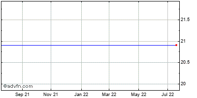 Regency Energy Partners Lp (mm) Historical Stock Chart May 2012 to May 2013