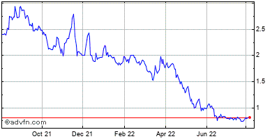 Rimage (mm) Historical Stock Chart September 2014 to September 2015