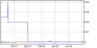 Rit Technologies Ltd. (mm) Historical Stock Chart December 2013 to December 2014