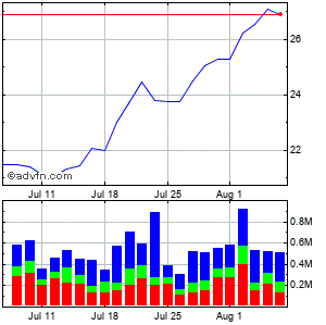 Rambus (mm) Monthly Stock Chart December 2014 to January 2015