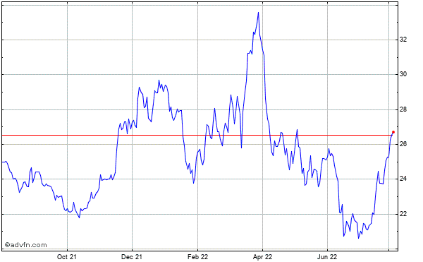 Rambus (mm) Historical Stock Chart January 2014 to January 2015