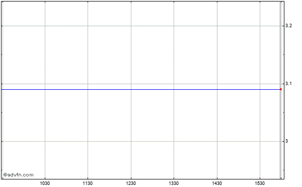 Ramtron International (mm) Intraday Stock Chart Thursday, 23 May 2013