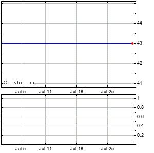 Rightnow Technologies (mm) Monthly Stock Chart April 2013 to May 2013