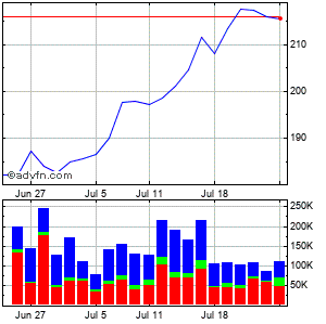 Rbc Bearings Incorporated (mm) Monthly Stock Chart April 2013 to May 2013