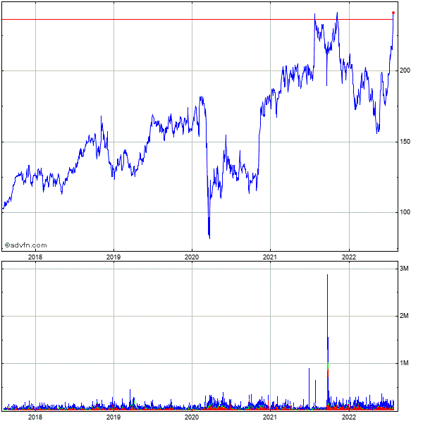 Rbc Bearings Incorporated (mm) 5 Year Historical Stock Chart May 2008 to May 2013