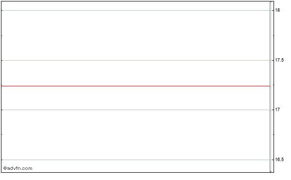 Rural/metro (mm) Intraday Stock Chart Friday, 24 October 2014