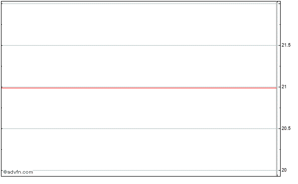 Riverbed Technology (mm) Intraday Stock Chart Tuesday, 04 August 2015