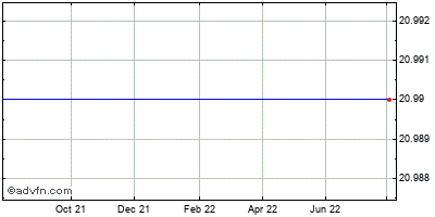 Riverbed Technology (mm) Historical Stock Chart August 2014 to August 2015