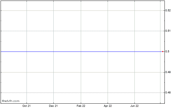 Rio Vista Energy Partners L.p. (mm) Historical Stock Chart May 2012 to May 2013