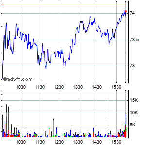 Ryanair Holdings Plc Ads (mm) Intraday Stock Chart Saturday, 23 May 2015