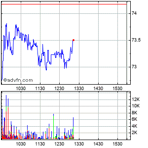 Ryanair Holdings Plc Ads (mm) Intraday Stock Chart Wednesday, 22 May 2013