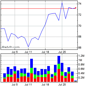 Ryanair Holdings Plc Ads (mm) Monthly Stock Chart April 2015 to May 2015