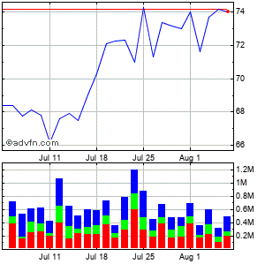 Ryanair Holdings Plc Ads (mm) Monthly Stock Chart April 2013 to May 2013