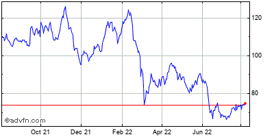 Ryanair Holdings Plc Ads (mm) Historical Stock Chart May 2012 to May 2013