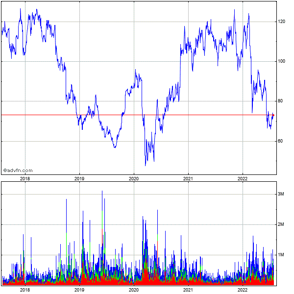 Ryanair Holdings Plc Ads (mm) 5 Year Historical Stock Chart May 2008 to May 2013