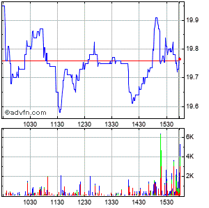 Echostar (mm) Intraday Stock Chart Friday, 31 October 2014