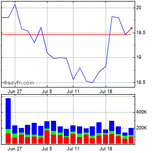 Echostar (mm) Monthly Stock Chart April 2013 to May 2013