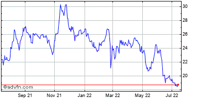 Echostar (mm) Historical Stock Chart December 2013 to December 2014