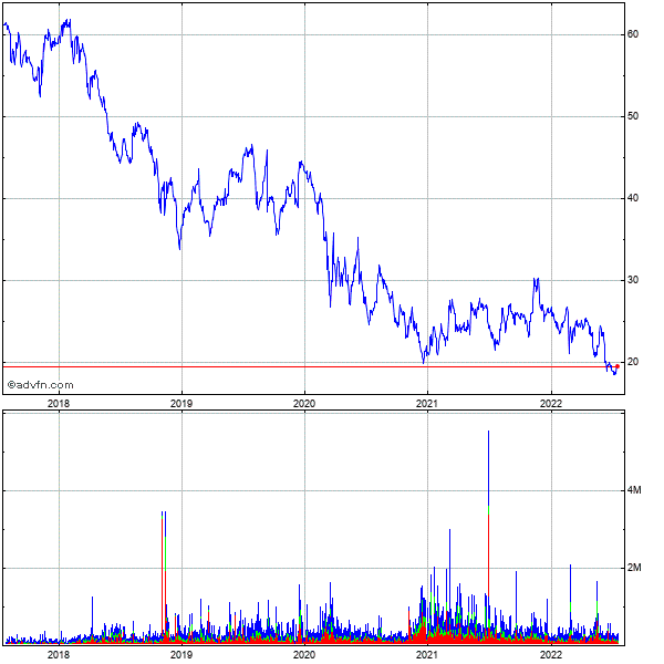 Echostar (mm) 5 Year Historical Stock Chart October 2009 to October 2014