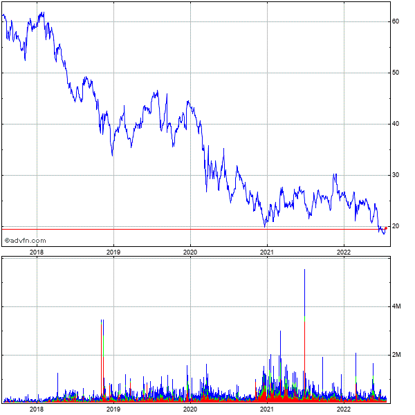 Echostar (mm) 5 Year Historical Stock Chart May 2008 to May 2013