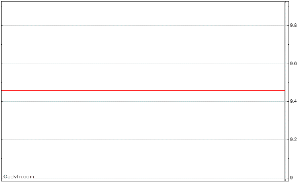 The Savannah Bancorp (mm) Intraday Stock Chart Thursday, 23 May 2013