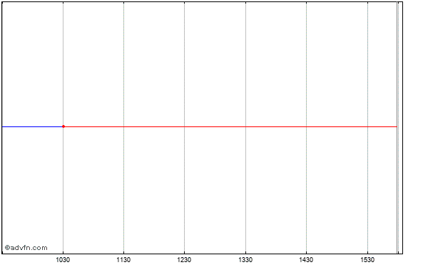 The Savannah Bancorp (mm) Intraday Stock Chart Sunday, 26 October 2014