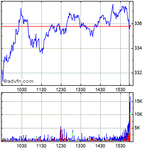 Sba Communications (mm) Intraday Stock Chart Saturday, 22 November 2014