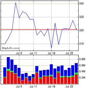 Sba Communications (mm) Monthly Stock Chart October 2014 to November 2014