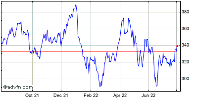 Sba Communications (mm) Historical Stock Chart May 2012 to May 2013