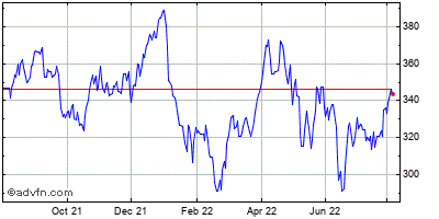 Sba Communications (mm) Historical Stock Chart May 2014 to May 2015