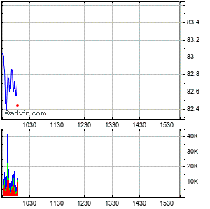 Starbucks (mm) Intraday Stock Chart Tuesday, 21 May 2013