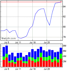 Starbucks (mm) Monthly Stock Chart April 2013 to May 2013