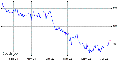 Starbucks (mm) Historical Stock Chart July 2014 to July 2015