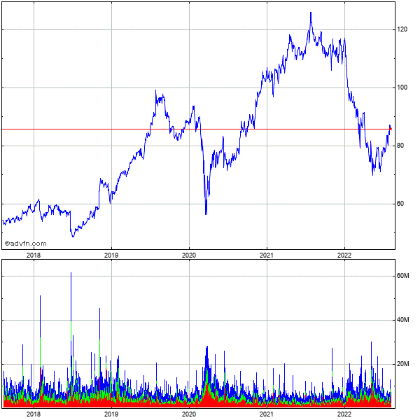 Starbucks (mm) 5 Year Historical Stock Chart May 2008 to May 2013