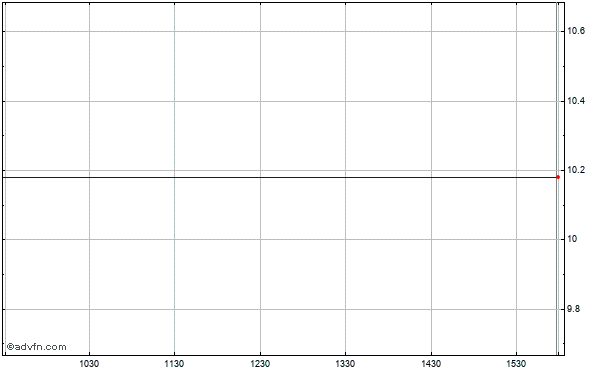 Southern Community Financial - Southern Community Capital Trust Ii (mm) Intraday Stock Chart Monday, 26 January 2015