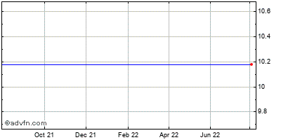 Southern Community Financial - Southern Community Capital Trust Ii (mm) Historical Stock Chart January 2014 to January 2015