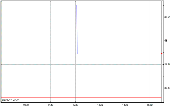 Seneca Foods (mm) Intraday Stock Chart Saturday, 23 August 2014