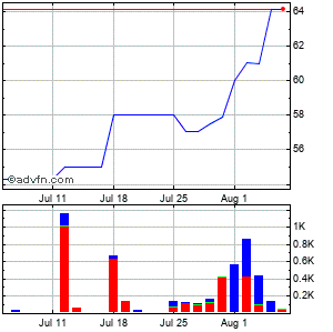 Seneca Foods (mm) Monthly Stock Chart April 2013 to May 2013