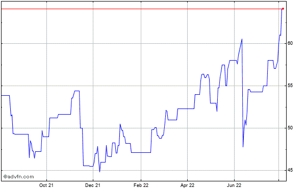 Seneca Foods (mm) Historical Stock Chart October 2013 to October 2014