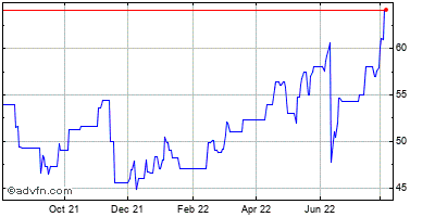 Seneca Foods (mm) Historical Stock Chart August 2013 to August 2014