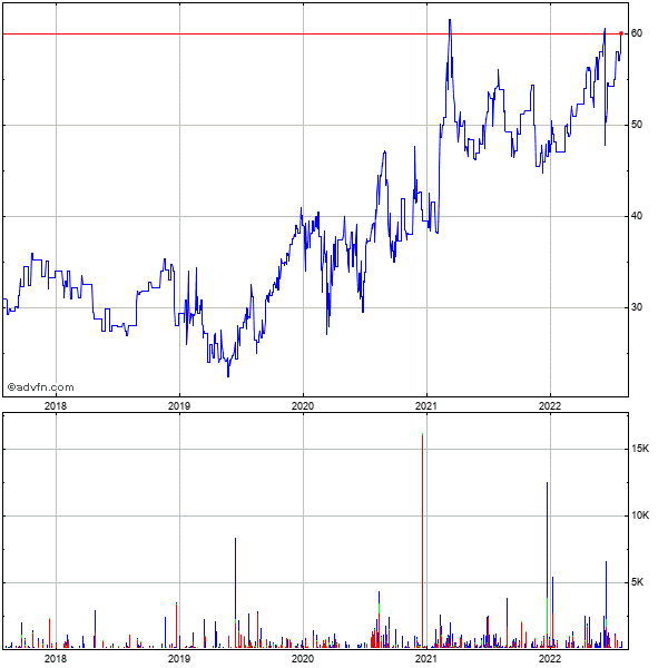 Seneca Foods (mm) 5 Year Historical Stock Chart May 2008 to May 2013