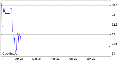 Sears Holdings (mm) Historical Stock Chart May 2015 to May 2016