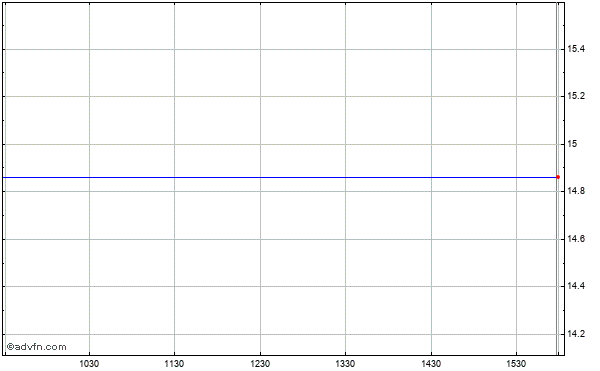 Si Financial Grp. (mm) Intraday Stock Chart Thursday, 23 October 2014