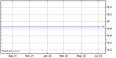 Si Financial Grp. (mm) Historical Stock Chart May 2012 to May 2013