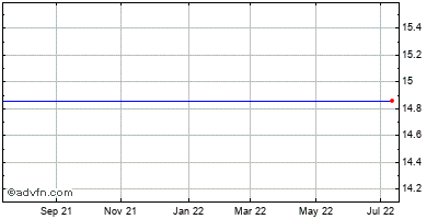 Si Financial Grp. (mm) Historical Stock Chart October 2013 to October 2014